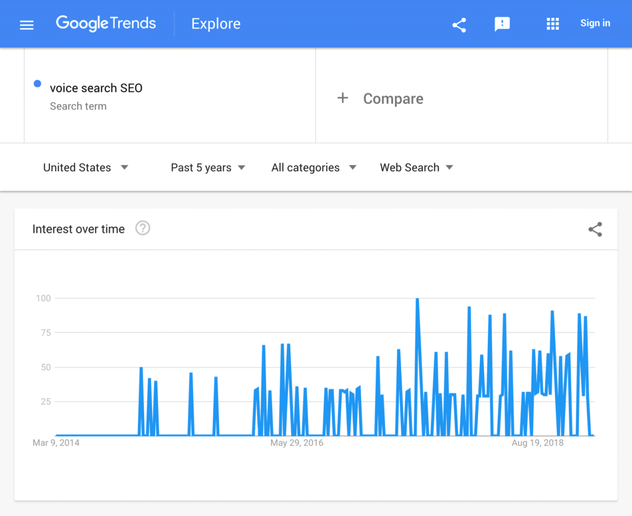 google-trends-voice-search